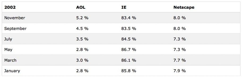 internet-explorer-stats