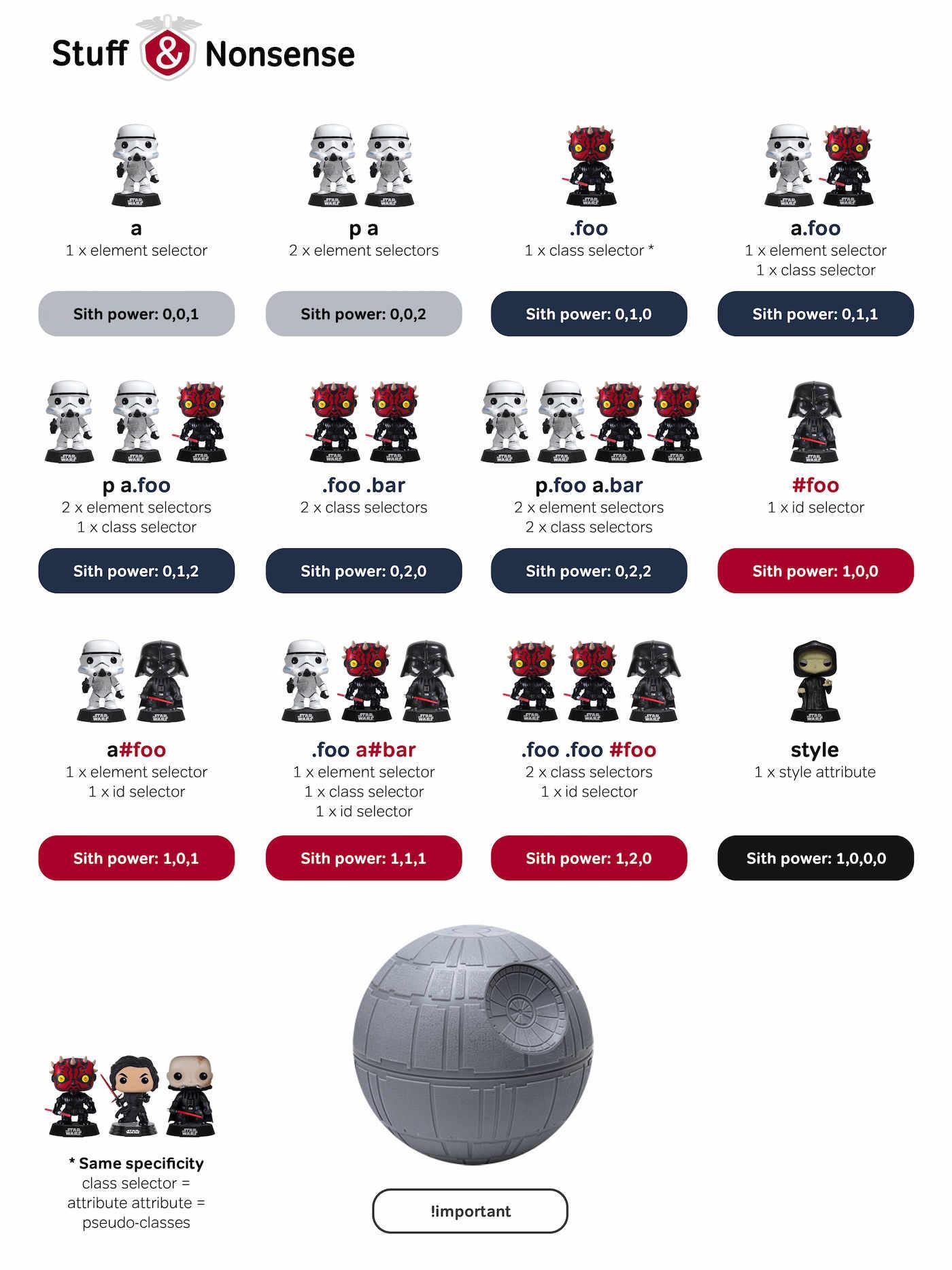 Infografica che elenca il calcolo della specificità CSS utilizzando i personaggi di Star Wars.