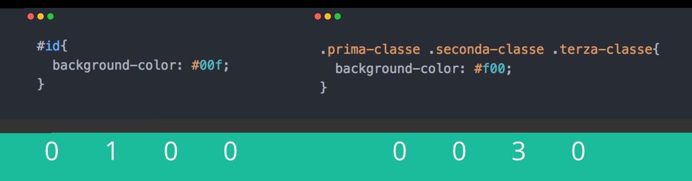 Confronto di specificità tra ID e diverse classi. L'ID è più importante anche se ci sono 3 classi.