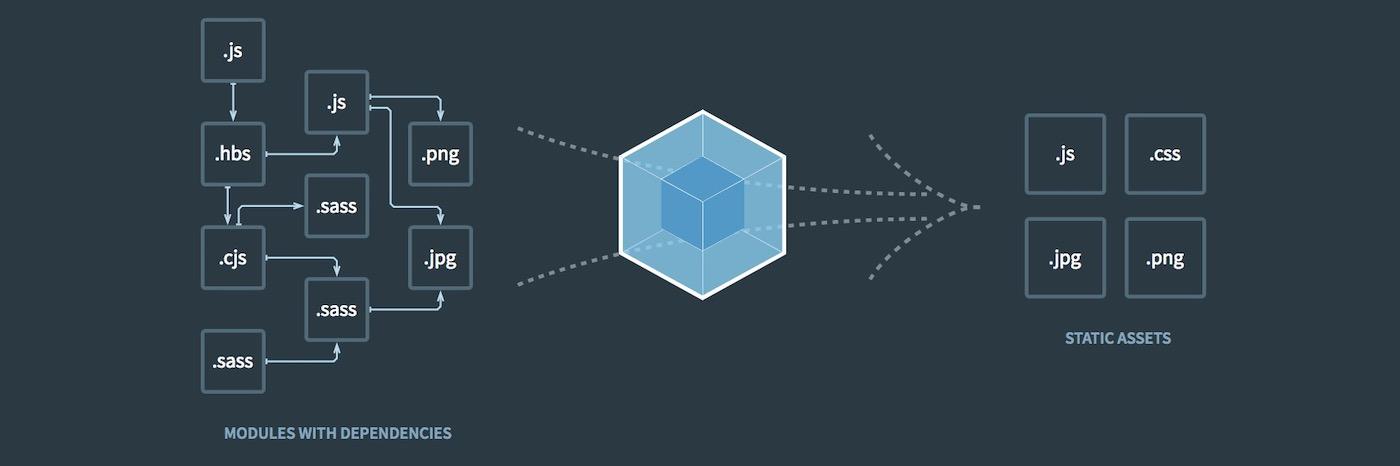 Il module bundler Webpack riduce un insieme di asset nel minor numero possibile di file.